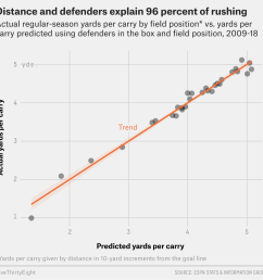 how many defenders are in the box is almost certainly the most important factor in determining rushing success in football so it follows that we should try  [ 1150 x 1124 Pixel ]