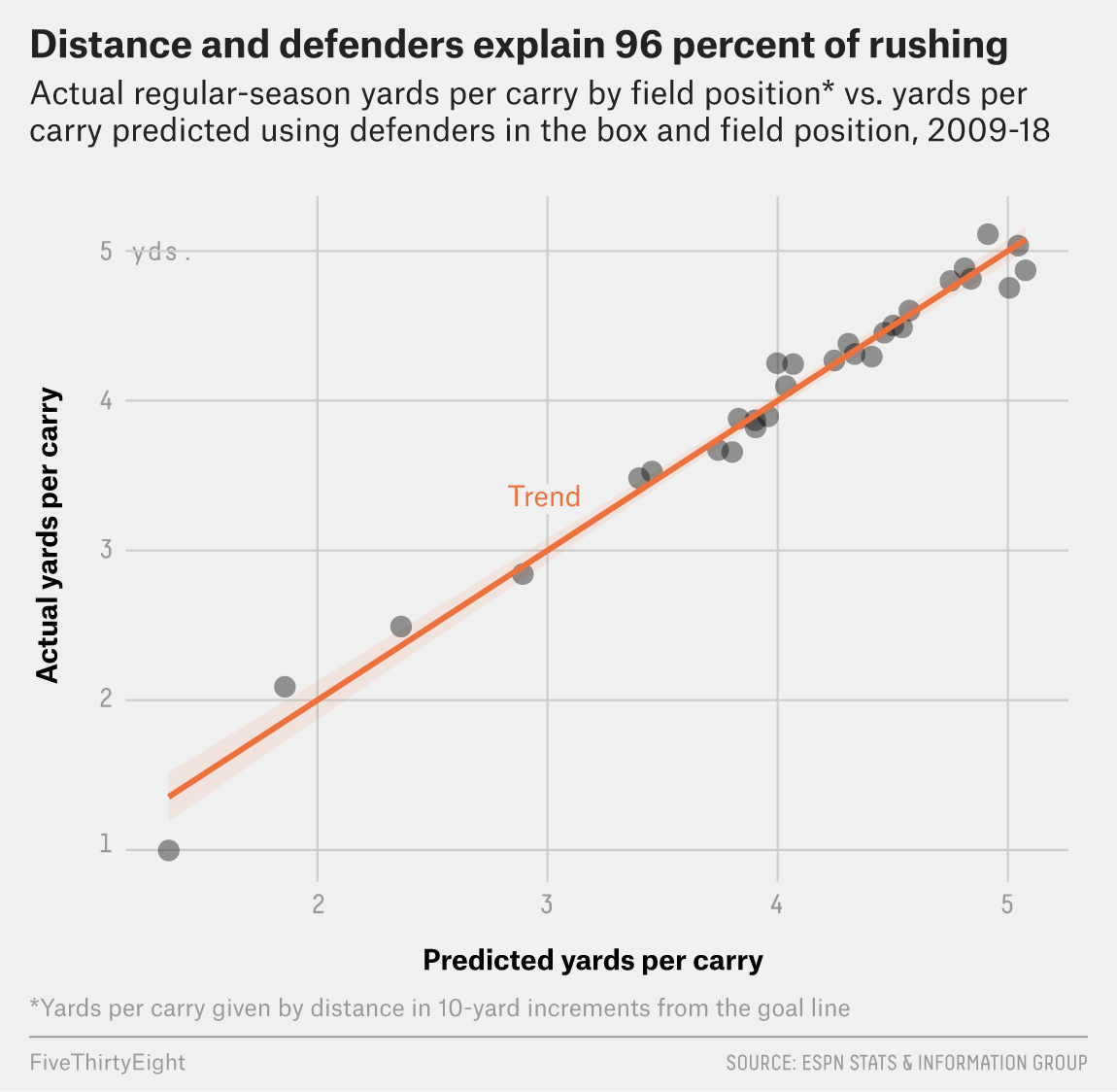 hight resolution of how many defenders are in the box is almost certainly the most important factor in determining rushing success in football so it follows that we should try