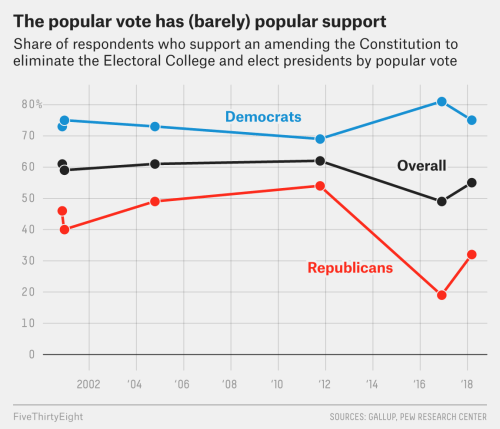 small resolution of in may 1968 66 percent of american approved of the idea of amending the constitution to replace the electoral college with a popular vote system