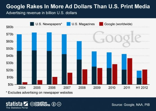 Online and Print ads 2012