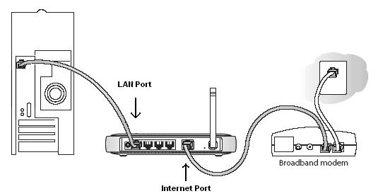 figure ethernet home network