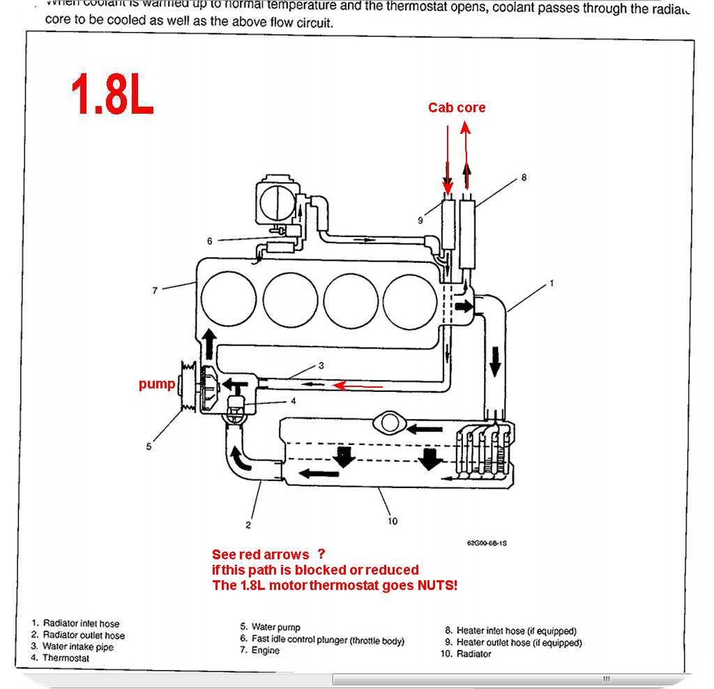 hight resolution of the 1 6 liter coolant flow runs different than any 1 8l seen here