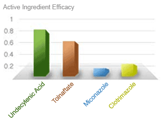Funginix Ingredients Graph
