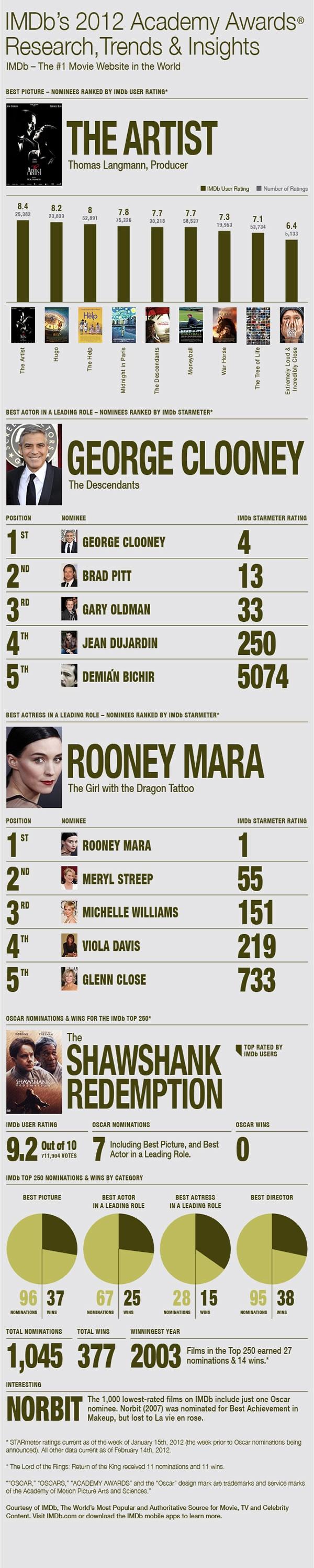 IMDB's 2012 Acadmey Awards InfoGraphic