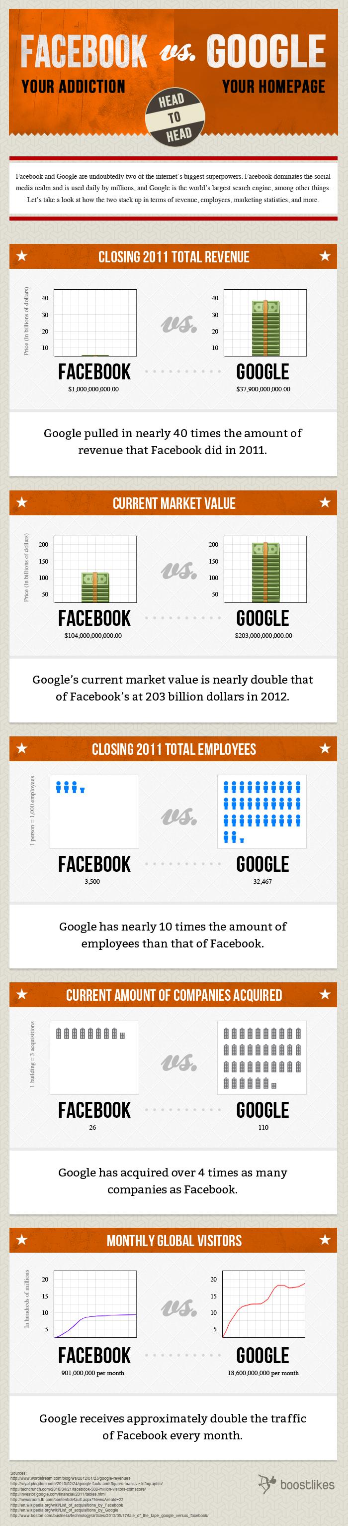 facebook-vs-google 2012