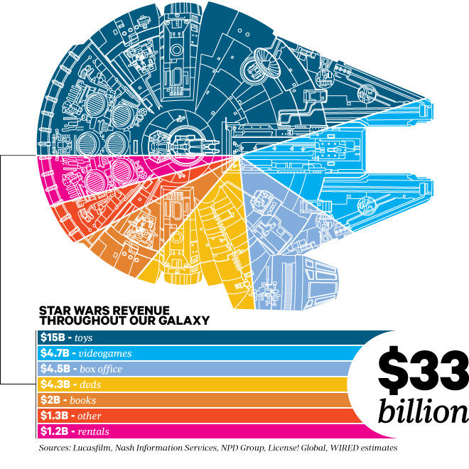 Star Wars How Much Money It Made