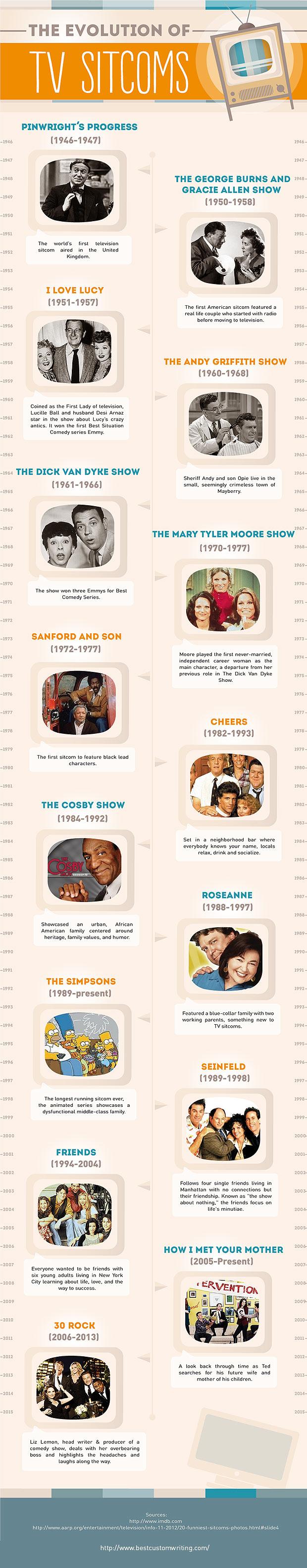 Evolution Of TV Sitcoms