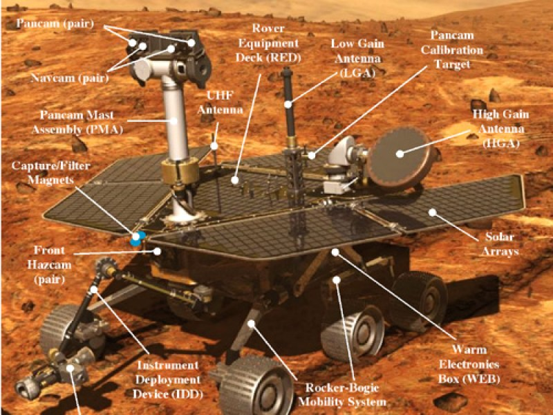 Mars Rover Opportunity Explained