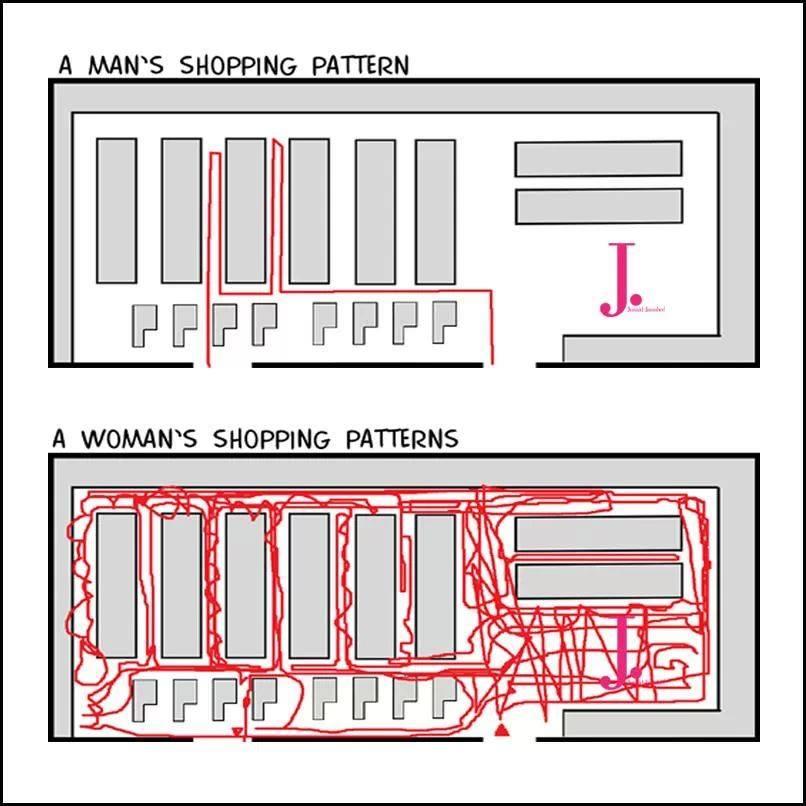 men and women shopping patterns
