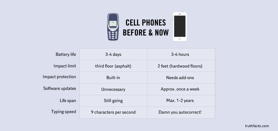 Series of Hilarious And All Too True Infrographics