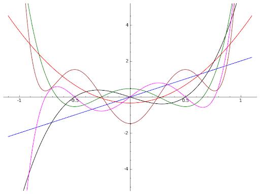 Bernoulli Polinomları