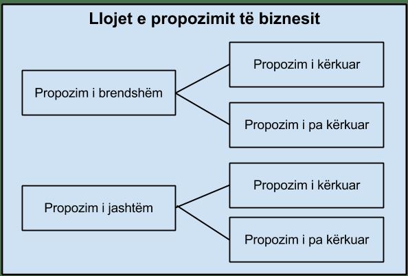 propozimi i biznesit