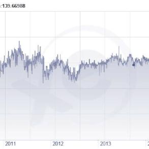 Figura 2: Leku shqiptar kundrejt Euros 2010 – 2015 (XE, XE Währungsdiagramme (EUR/ALL), 2015)