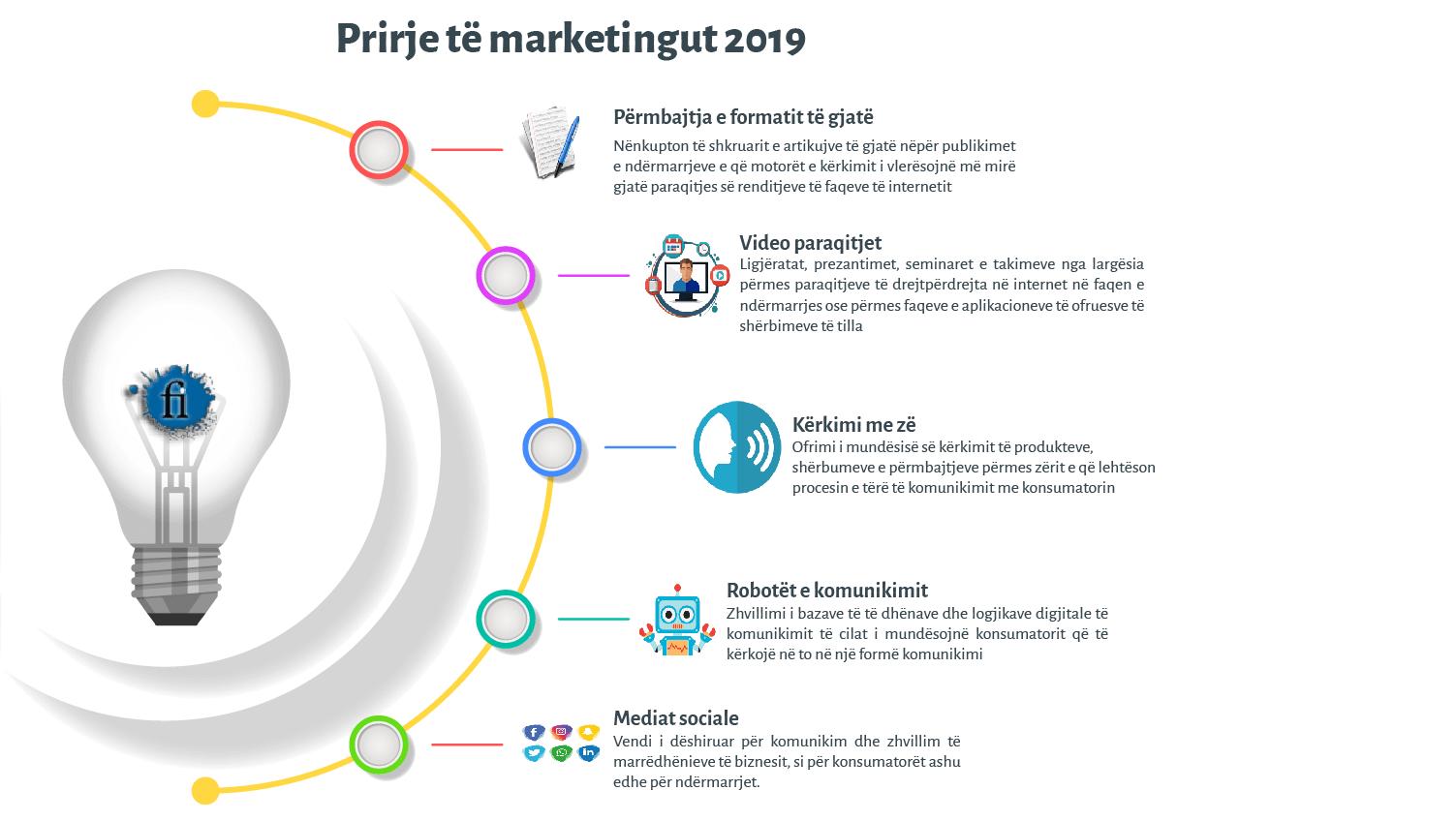 prirjet e marketingut 2019