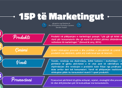 Diagram: 15P-të e marketingut bashkëkohor