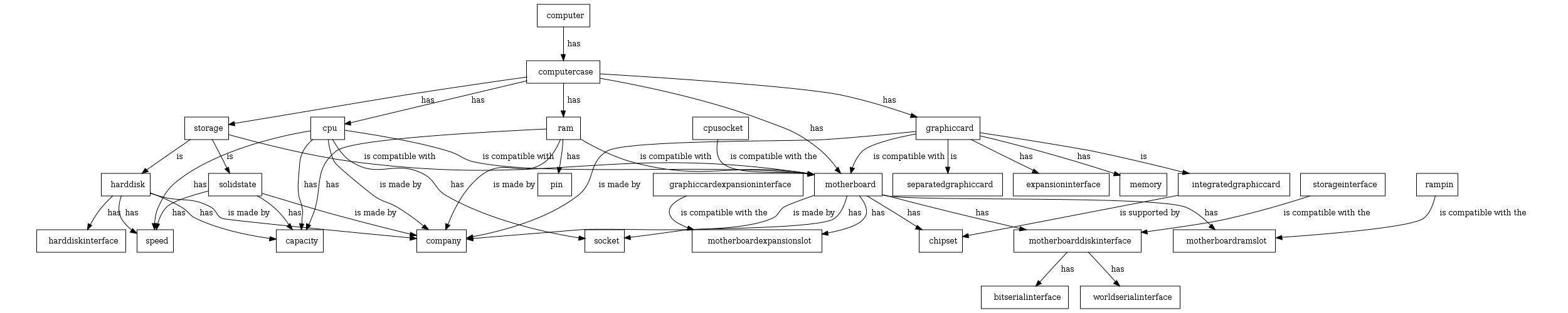 Modelimi i pjesëve kryesore të kompjuterit.
