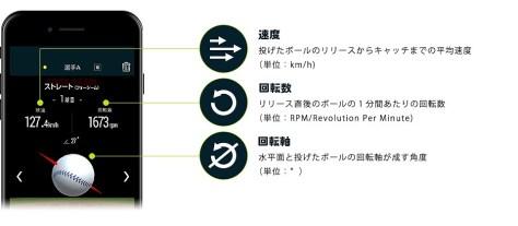 野球ボール回転解析システム MA-Q(センサー本体)専用アプリ ミズノ公式HPから引用