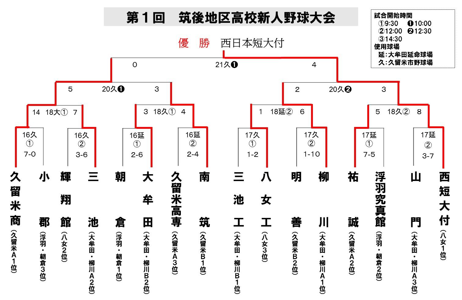 2014筑後地区新人4