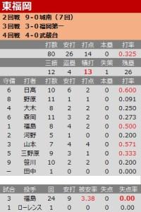 東福岡戦績