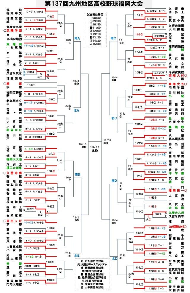 2015秋季福岡大会12-2