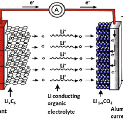 Lithium Ion Cell Diagram Brain Inside Batteries F Kineavy Final Year Project Figure 7 1 Common Li Battery