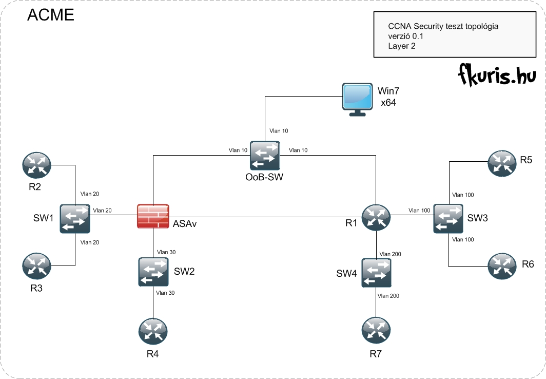 CCNA Security Lab - Layer 2