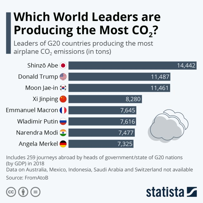 leaders producing co2