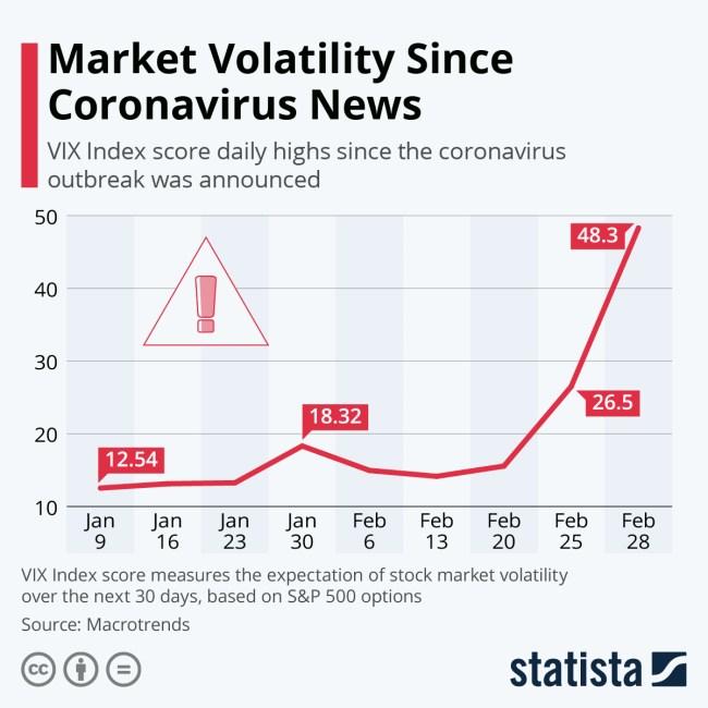 coronavirus market volatility