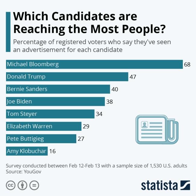 candidates bloomberg