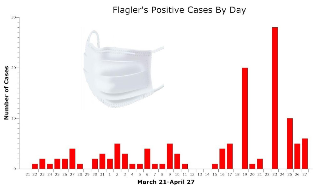 flagler county covid-19 cases