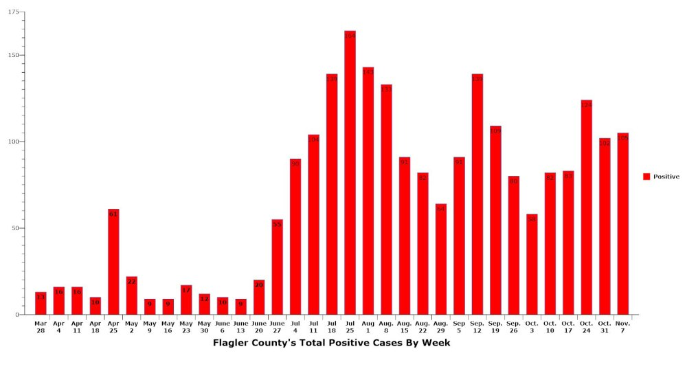 Case loads are not falling in Flagler, and hospitalizations are again up compared to mid-October. (© FlaglerLive)