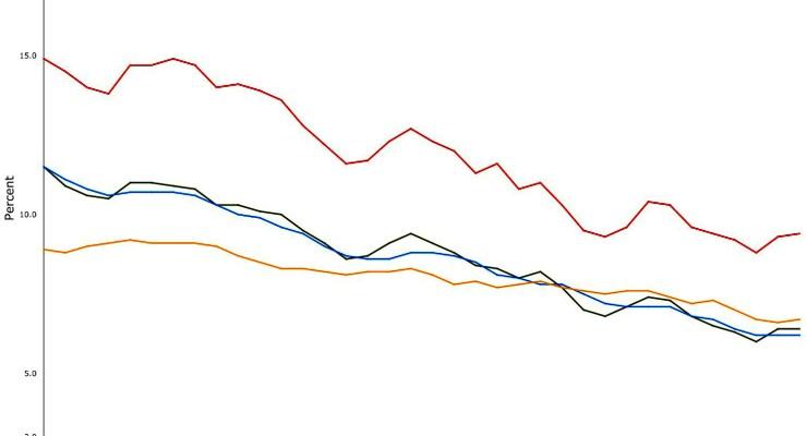 flagler florida unemployment february 2014 historical graph