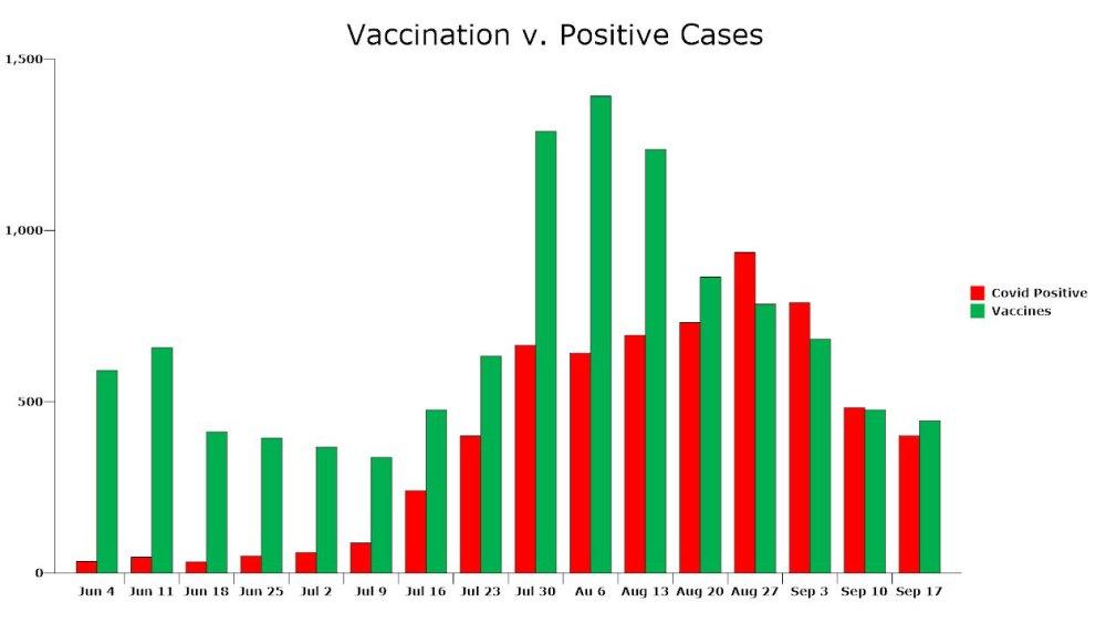 Vaccination v. positive cases in Flagler County, by week. (© FlaglerLive)