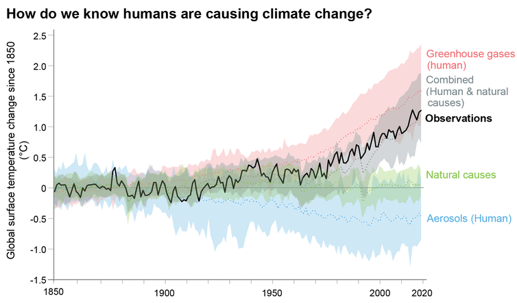 Humans produce large amounts of greenhouse gas emissions, primarily through fossil fuel burning, agriculture, deforestation and decomposing waste. IPCC Sixth Assessment Report