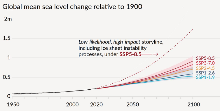 The IPCC's projections for global average sea level rise in meters with higher-impact pathways and the level of greenhouse gas emissions. IPCC Sixth Assessment Report
