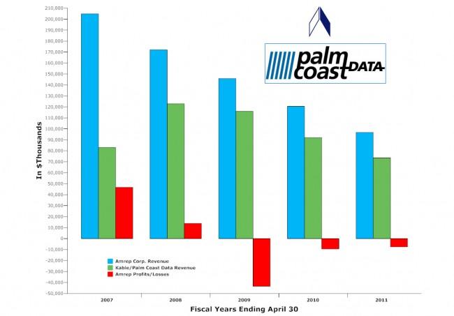 palm coast data amrep kable fulfillment services profits losses revenue 2011 fiscal statement financials