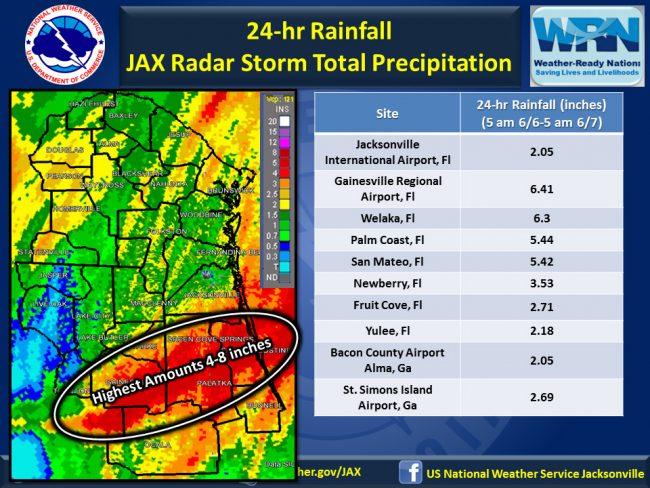 colin rainfall