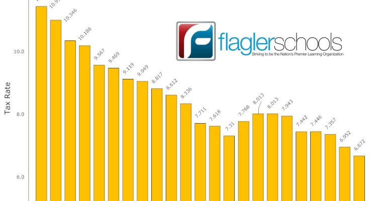 Flagler County's school tax rates have been falling to historic lows year after year. The decline may be over as a proposal by the governor to increase per-student funding by $200 would rely mostly on increasing revenue from local taxes. (© FlaglerLive)