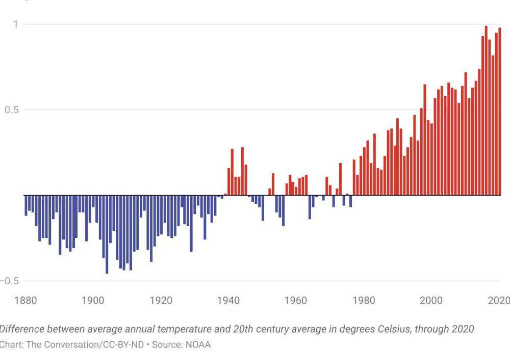 clobal temperatures graph