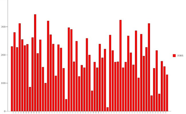The economy has added jobs for 107 straight months going back to October 2010. (© FlaglerLive)