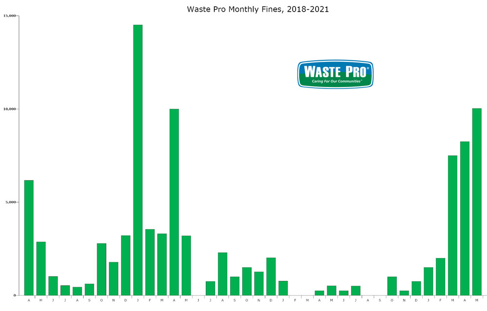 Waste Pro has seen fines levied by the city against it for poor service soar in the past three months, to levels last seen in 2017. Fines exceeded $10,000 in May. (© FlaglerLive)