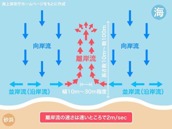 お盆の海は危険 離岸流