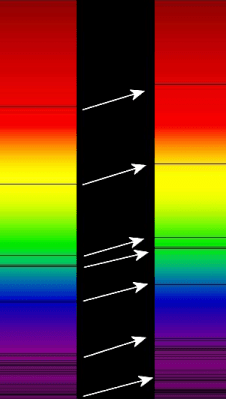 Absorption lines in the optical spectra of distant galaxies (right) compared to the absorption spectrum of the Sun (left). Arrows indicate redshift.