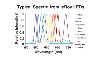 Flash Photonics LeRoy LED Graph of Typical Spectra