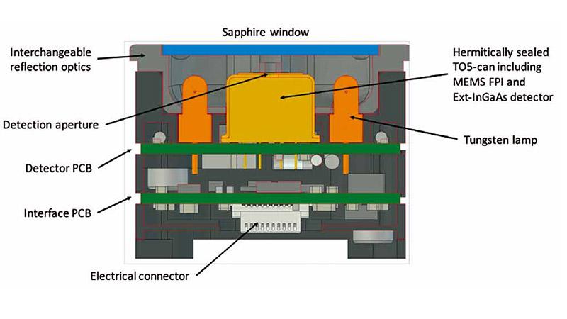 NIRONE Sensors