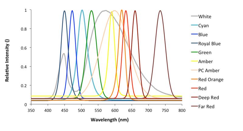 Picoyune: LeRoy Ultra-Stable LEDS