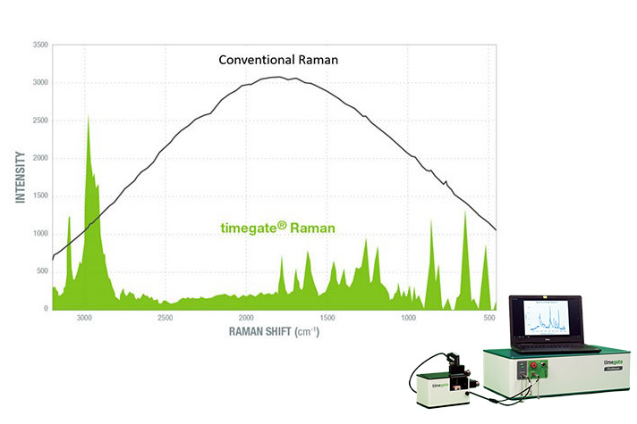 Dr. Smith reflects on the release of the PicoRaman – the first integrated time-resolved Raman Spectrometer