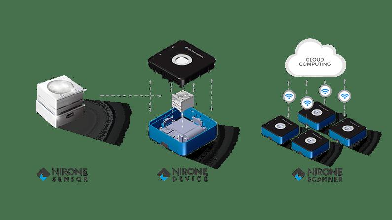 Flash Photonics Kevin Kaye Blog NIRONE Sensor Device Scanner