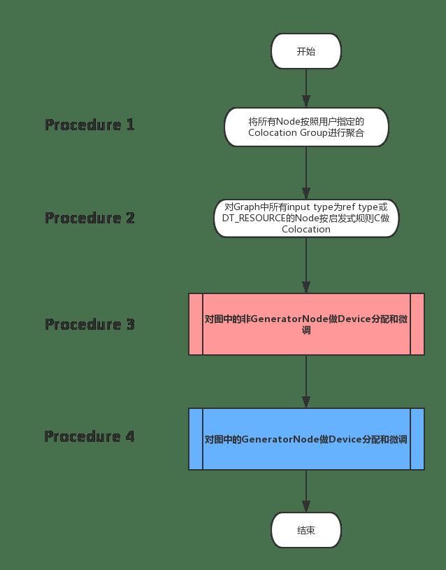 TensorFlow中的啟發式Placement算法模塊——Placer – 閃念基因 – 個人技術分享