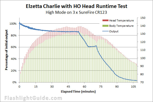 Elzetta Charlie runtime with temperature
